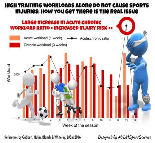 Carico allenamento picchi training load