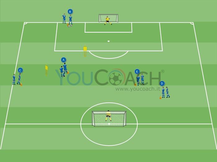 Circuito per il tiro in porta - Chelsea F.C.