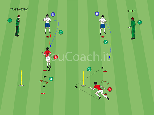Different Headers: Shoot, Pass And Clear