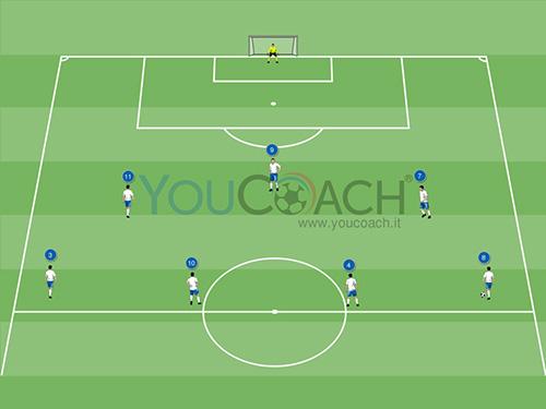 Combinazione offensiva per il 3-4-3: attaccante centrale tocco d'incontro