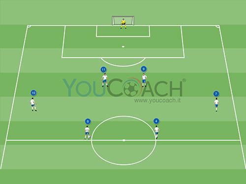 Combinazione offensiva per il 4-4-2: Imbucata del centrocampista per il movimento a sfilare dell'attaccante