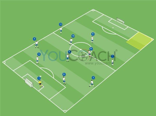 Costruzione di gioco per il 4-3-3: Attaccante esterno che entra e sovrapposizione del terzino