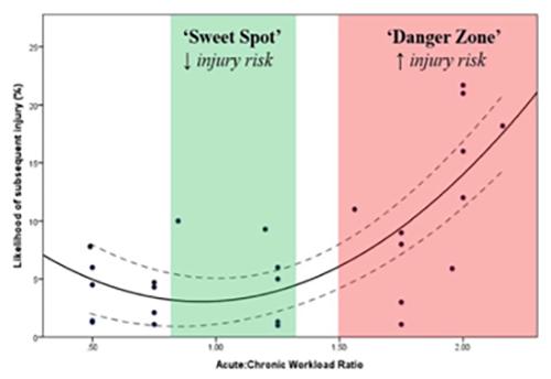 Tabella grafico rapporto carico acuto e carico cronico