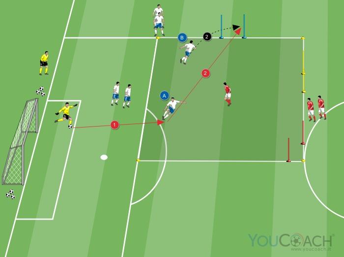 Zona 3: difensore centrale ed esterno contro attaccante centrale - creazione di linee di passaggio