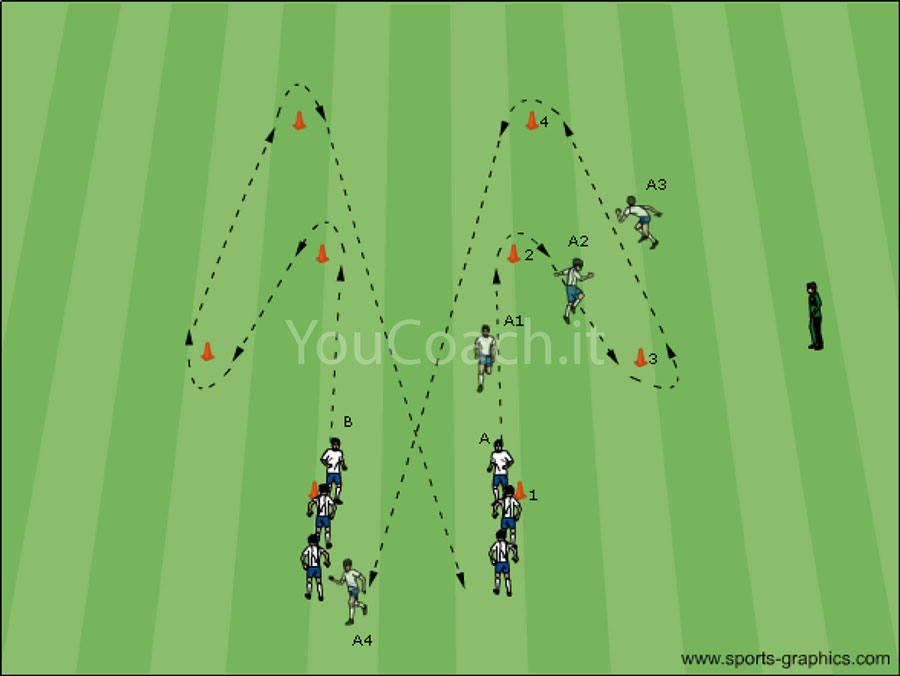 Physical course- Chelsea FC
