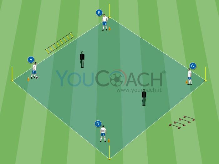 Esercizio propedeutico alle rotazioni e ai giochi di posizione