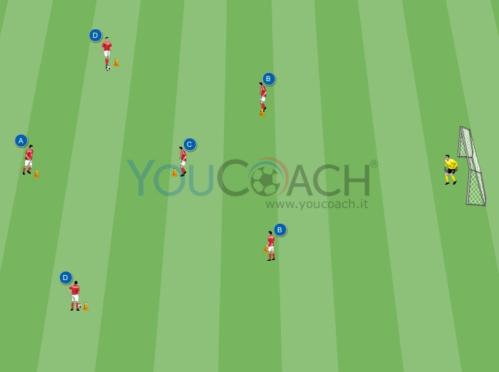 Fase offensiva del 4-3-3 con scarico ed assist - Zdeněk Zeman