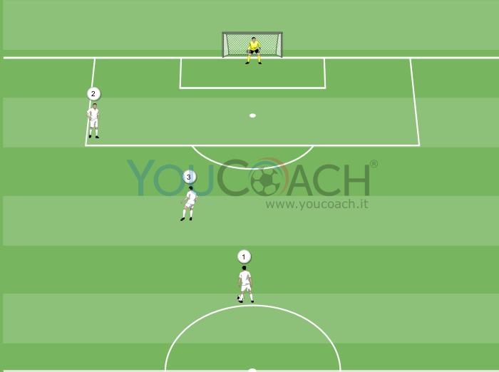Inserimento dalla seconda linea - Real Madrid CF