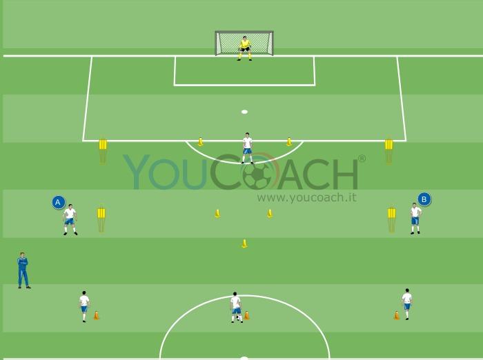 Movimenti d'attacco alla profondità per il modulo 4-3-3