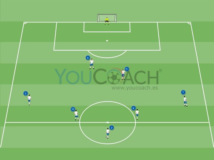 Combinación ofensiva para el 3-5-2: ataque por vias centrales