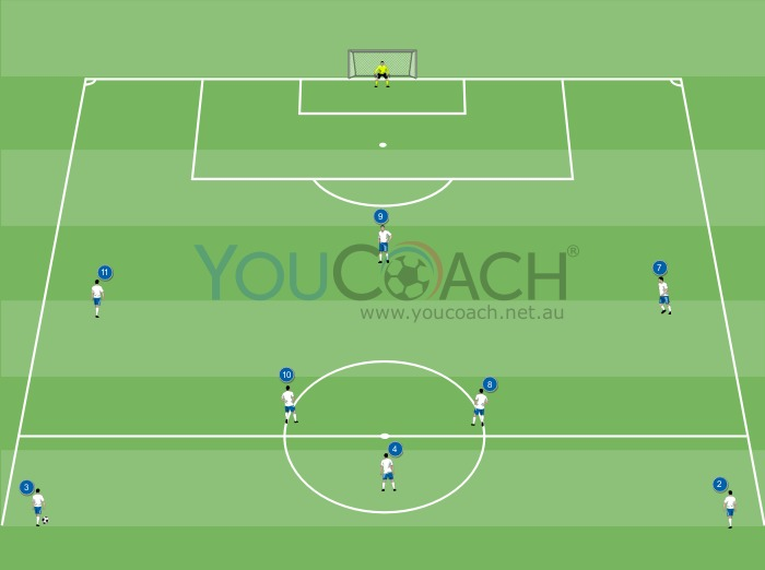 Offensive combination for 4-3-3:...