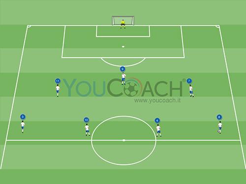 Combinazione offensiva per il 3-4-3: attacco per vie centrali