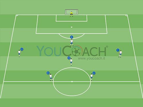 Combinazione offensiva per il 4-2-3-1: Attacco per vie centrali