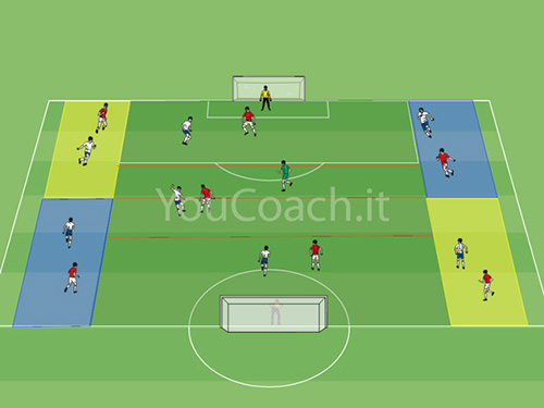 youcoach.it, FC Barcelona, posesion, amplitud, transicion