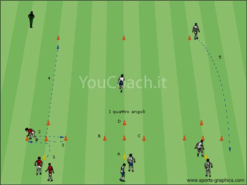 Allenare lo sprint: i quattro angoli
