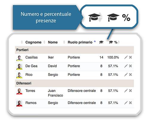 Statistiche presenti YouCOachApp