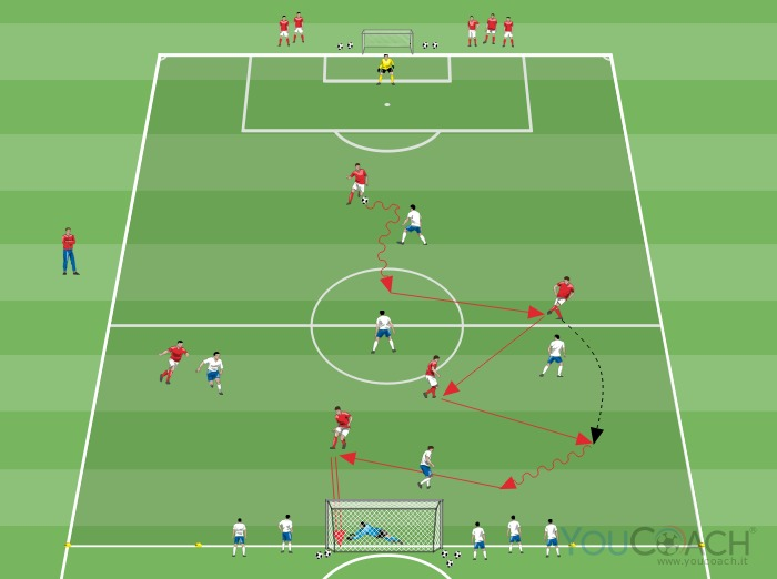 Small-sided game 5 contro 5