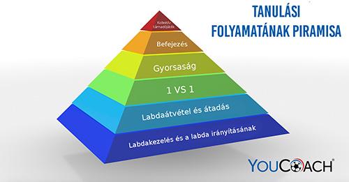 Tanulasi folyamatanak piramisa