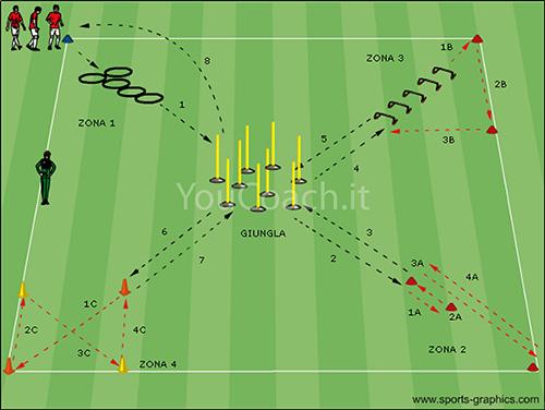 entrenamiento resistencia y velocidad futbol